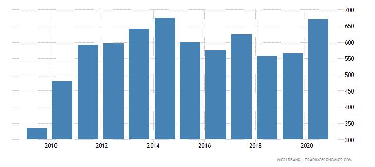 ethiopia export value index 2000  100 wb data