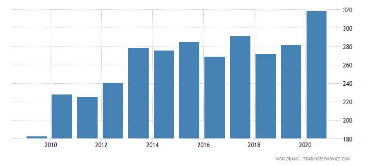 ethiopia export volume index 2000  100 wb data
