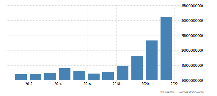 ethiopia exports as a capacity to import constant lcu wb data