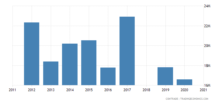 ethiopia exports australia
