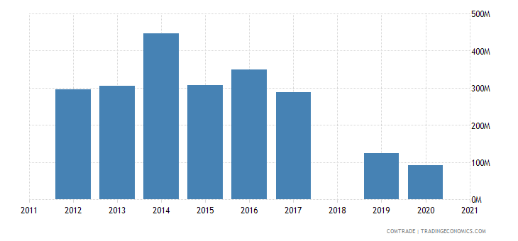 ethiopia exports china