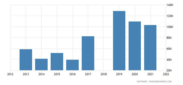 ethiopia exports djibouti