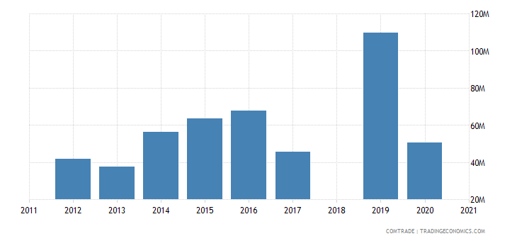 ethiopia exports india