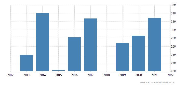 ethiopia exports indonesia
