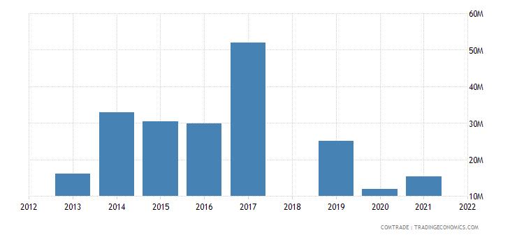 ethiopia exports kenya