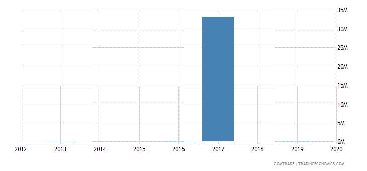 ethiopia exports laos