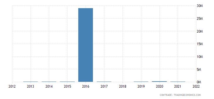 ethiopia exports namibia