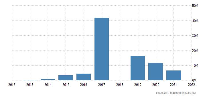 ethiopia exports nigeria