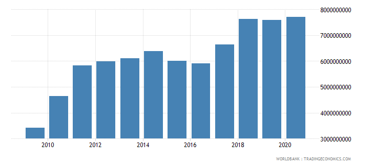 ethiopia exports of goods and services bop us dollar wb data