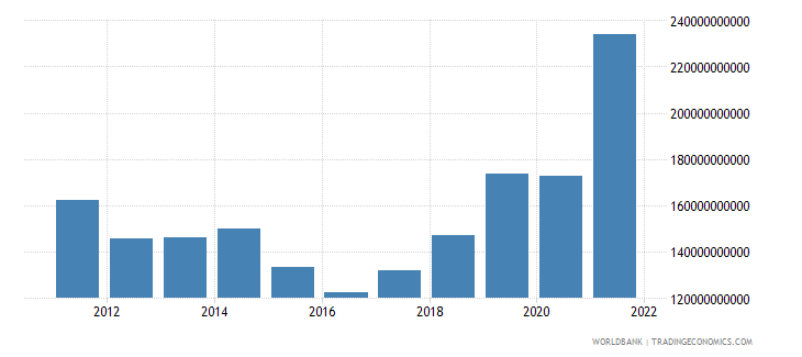 ethiopia exports of goods and services constant lcu wb data