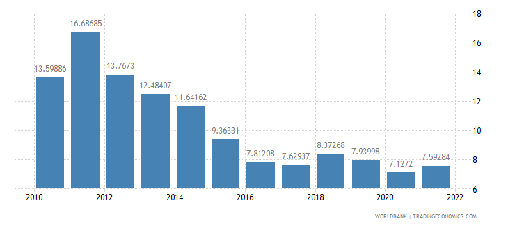 ethiopia exports of goods and services percent of gdp wb data
