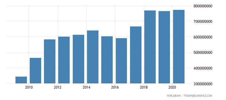 ethiopia exports of goods services and income bop us dollar wb data