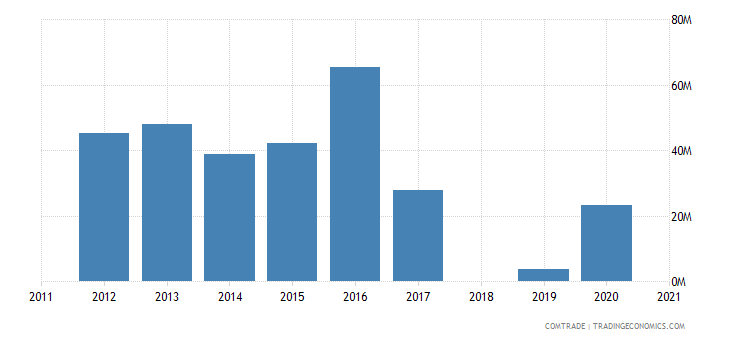 ethiopia exports pakistan