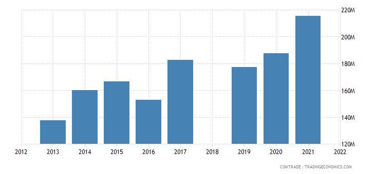 ethiopia exports saudi arabia