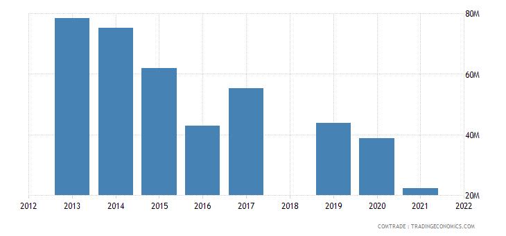 ethiopia exports sudan