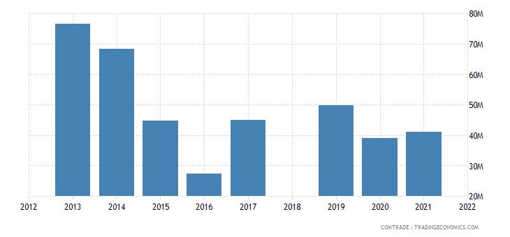 ethiopia exports turkey