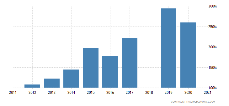 ethiopia exports united states
