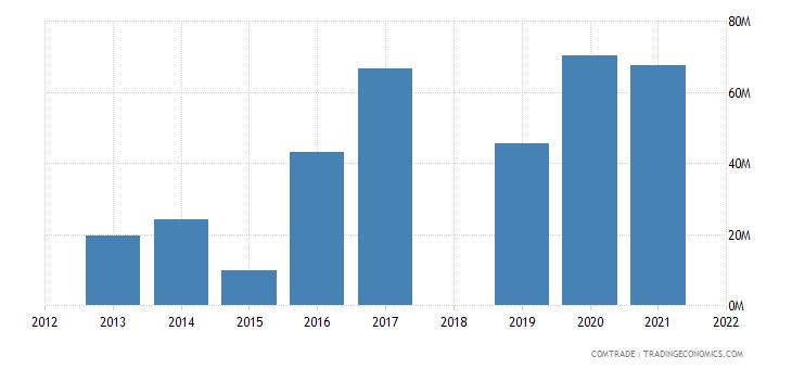 ethiopia exports vietnam