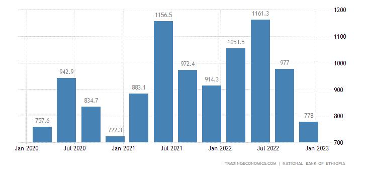 Ethiopia Exports