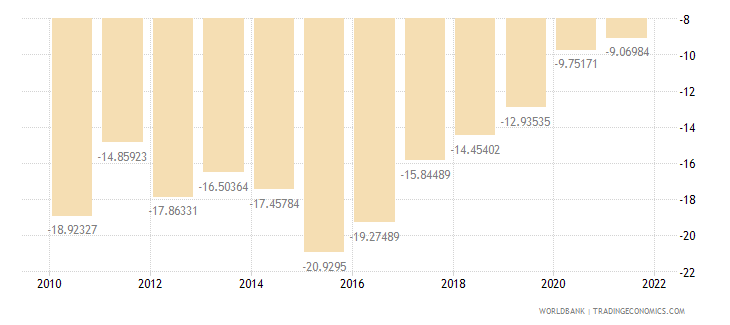 ethiopia external balance on goods and services percent of gdp wb data