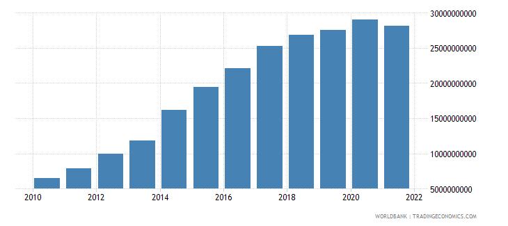 ethiopia external debt stocks long term dod us dollar wb data