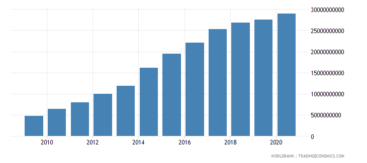 ethiopia external debt stocks long term dod us dollar wb data