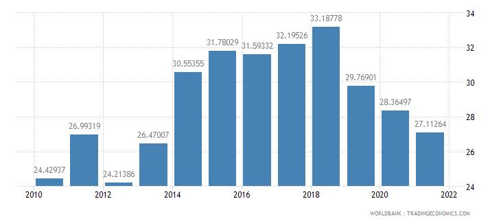 ethiopia external debt stocks percent of gni wb data