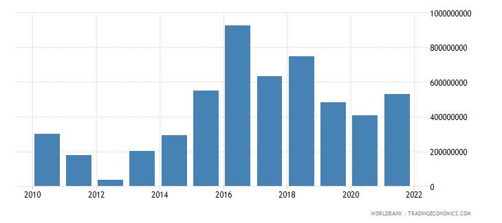 ethiopia external debt stocks short term dod us dollar wb data