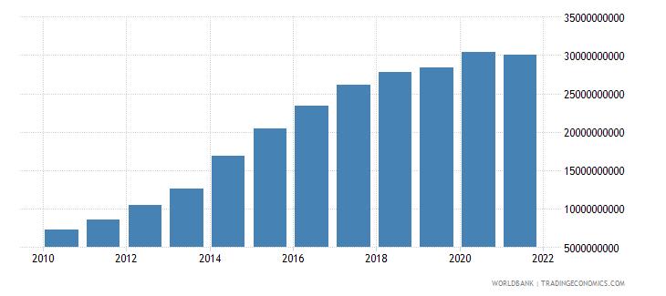 ethiopia external debt stocks total dod us dollar wb data