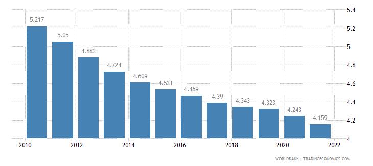 ethiopia fertility rate total births per woman wb data