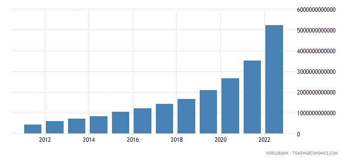 ethiopia final consumption expenditure current lcu wb data