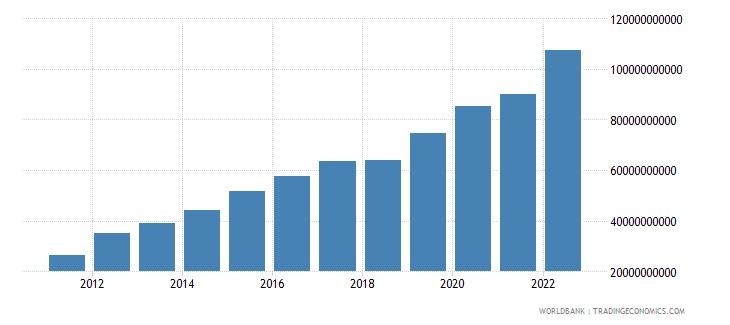 ethiopia final consumption expenditure us dollar wb data