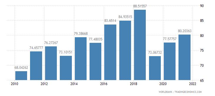 ethiopia food exports percent of merchandise exports wb data
