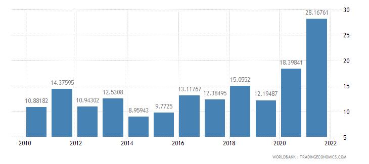 ethiopia food imports percent of merchandise imports wb data