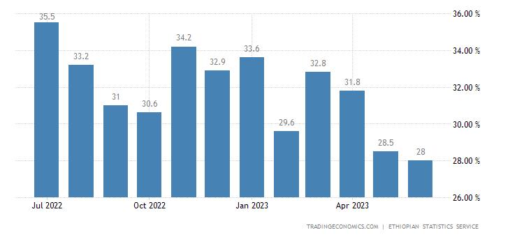 Ethiopia Food Inflation