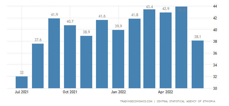 Ethiopia Food Inflation