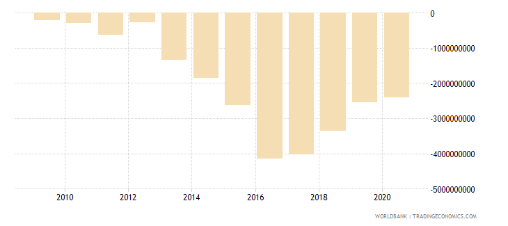 ethiopia foreign direct investment net bop us dollar wb data