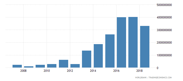 ethiopia foreign direct investment net inflows in reporting economy drs us dollar wb data