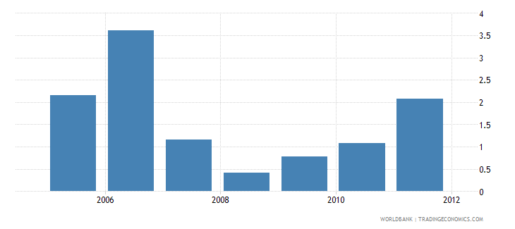 ethiopia foreign direct investment percent of gdp wb data