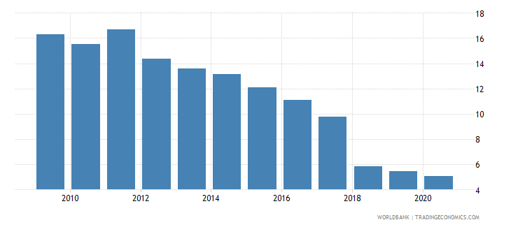 ethiopia forest rents percent of gdp wb data