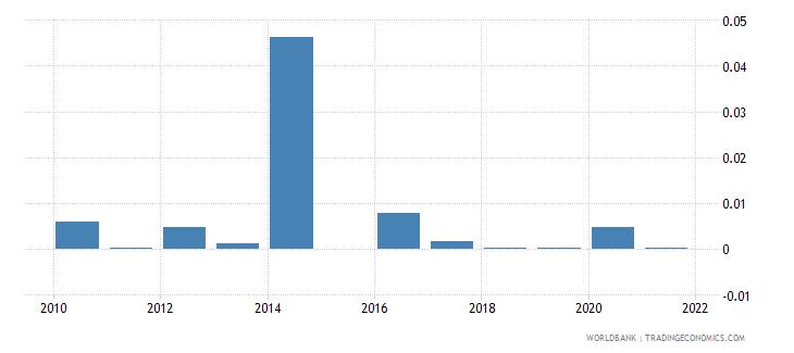 ethiopia fuel exports percent of merchandise exports wb data