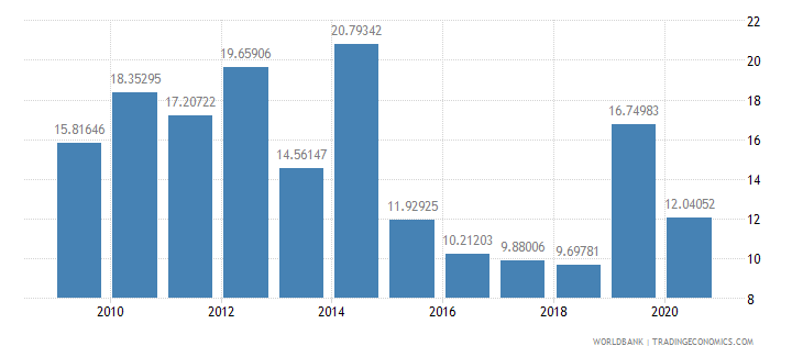 ethiopia fuel imports percent of merchandise imports wb data