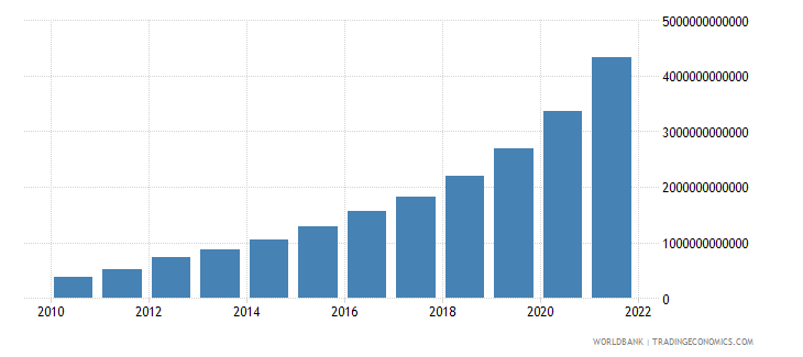 ethiopia gdp at market prices linked series current lcu wb data