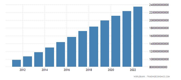ethiopia gdp constant lcu wb data