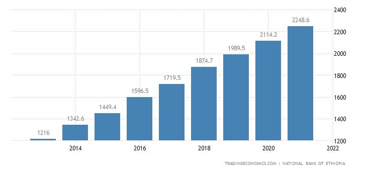 Ethiopia GDP Constant Prices
