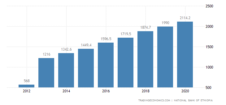 Ethiopia GDP Constant Prices