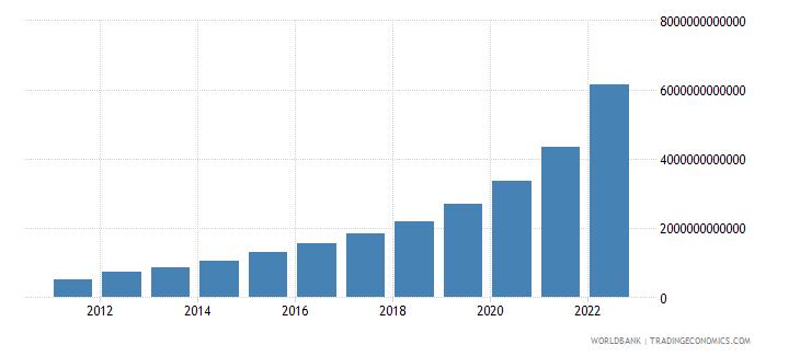 ethiopia gdp current lcu wb data