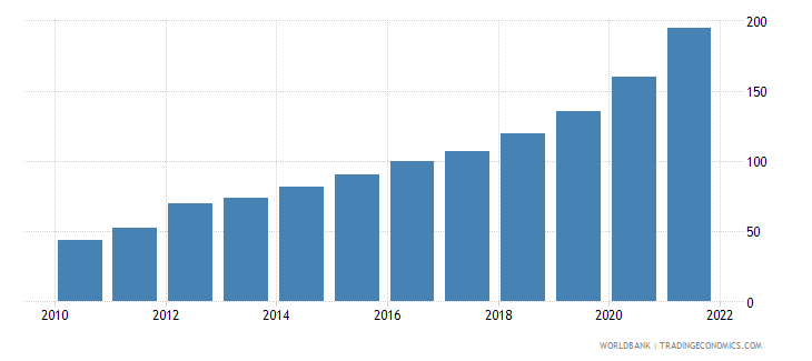 ethiopia gdp deflator base year varies by country wb data