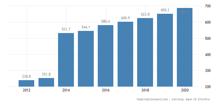 Ethiopia GDP From Agriculture | 2019 | Data | Chart