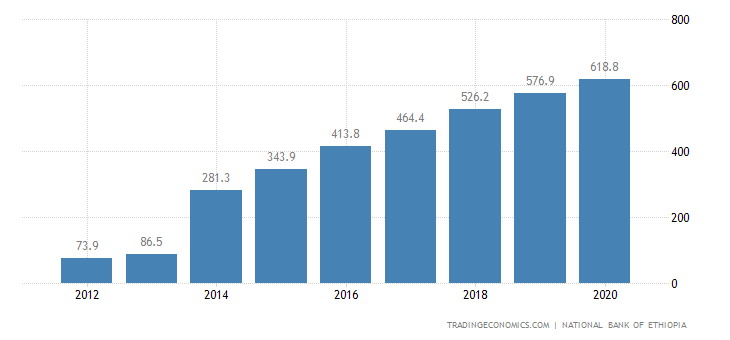 Ethiopia GDP From Industrial Production